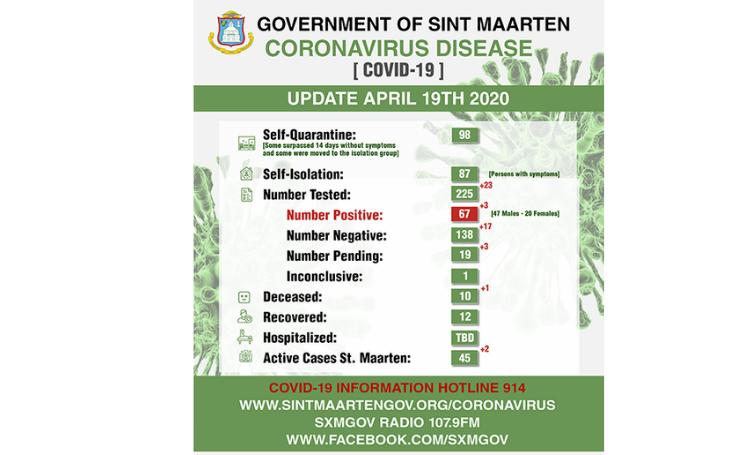 Sint Maarten telt tiende corona dode