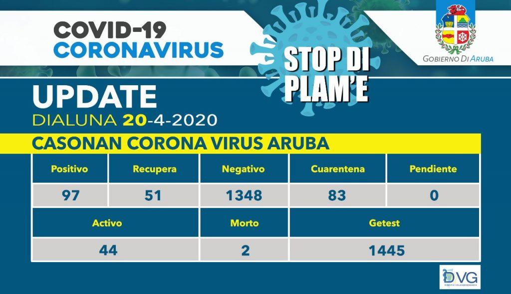 Geen nieuwe besmettingen voor Aruba