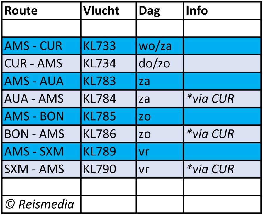 KLM en TUI willen komende maand weer naar de eilanden