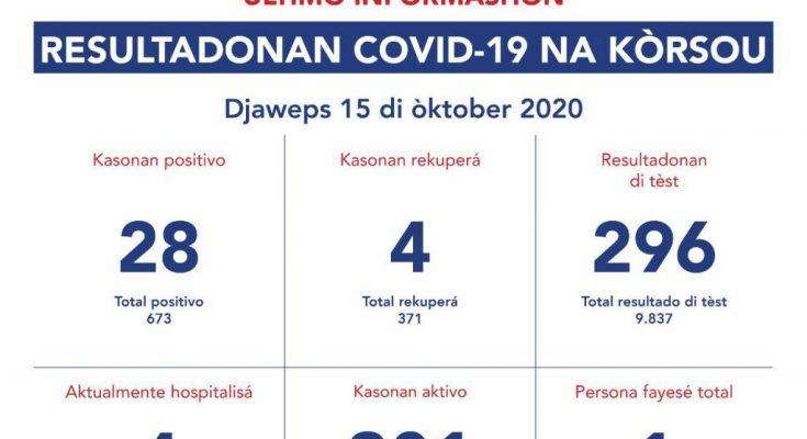 Voor derde dag op rij hoog aantal nieuwe besmettingen Curaçao