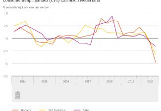 Daling consumententarieven BES-eilanden in derde kwartaal