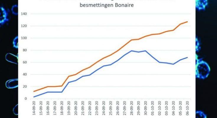 Aantal Covid-besmettingen Bonaire 'jojoot' nog; R-factor relatief laag