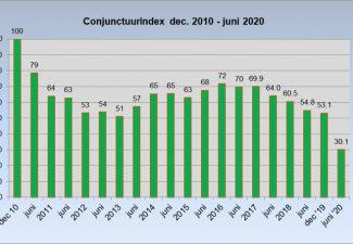 CBS: acht op de tien bedrijven op Curaçao kent (fors) omzetverlies