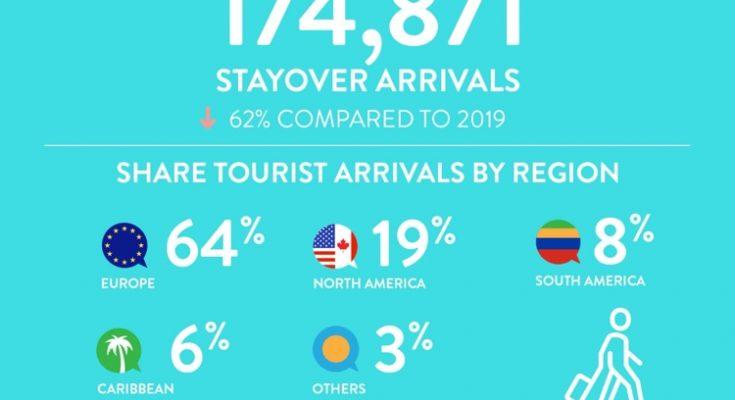Slechte afsluiting bezoekers Curaçao in december