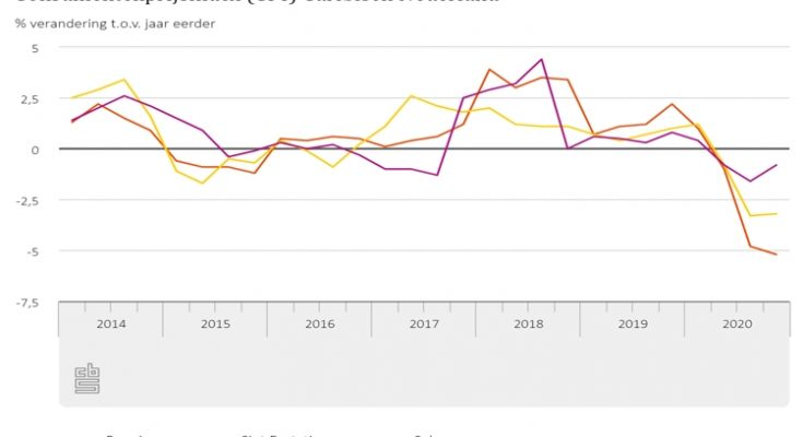Consumentenprijzen op Bonaire 5,2 procent lager