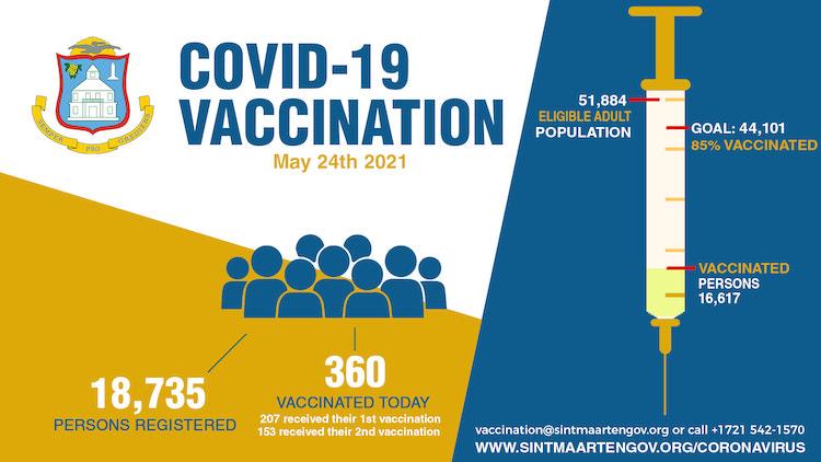 Sint-Maarten stopt eind juli met gratis vaccineren