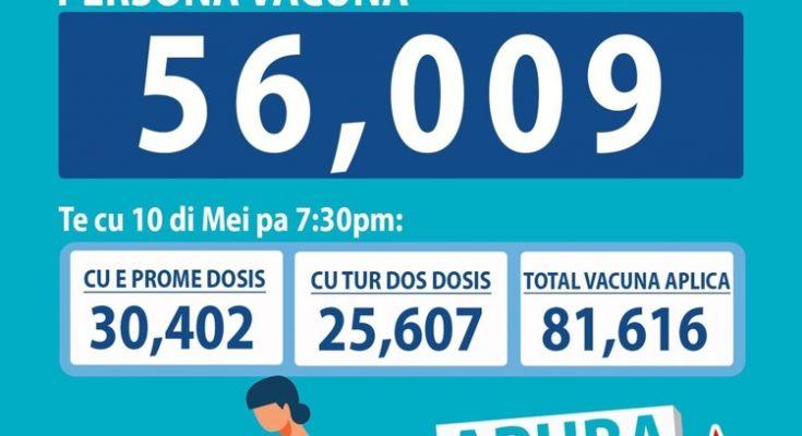 Vaccinatiebereidheid neemt af op Aruba