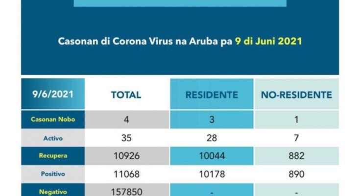 Coronasituatie lijkt te stabiliseren op Aruba