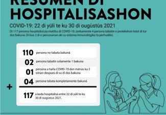 Van de 117 personen opgenomen in het ziekenhuis op Curaçao tussen 22 juli en nu waren er 110 niet gevaccineerd