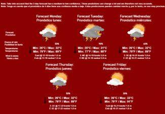 Deze week regenachtig weer op de ABC-eilanden