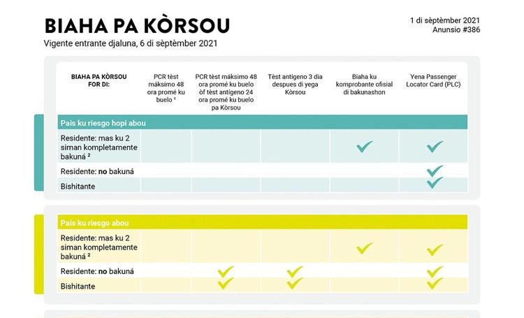 Reizen naar Curaçao met PCR-test, dan maximaal 48 uur voor vertrek