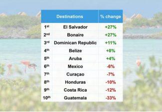 Volgens boekingscijfers: Bonaire onder de snelste herstellers